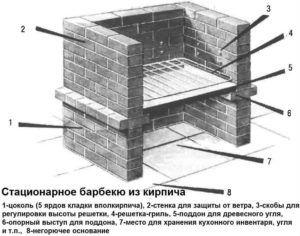 Устройство стандартной модели кирпичного мангала