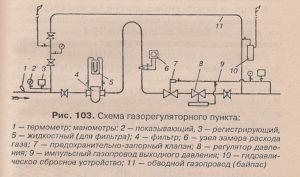 Устройство внутреннего газопровода