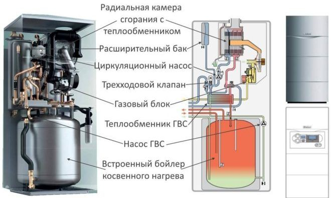 Схема газовых котлов Протерм