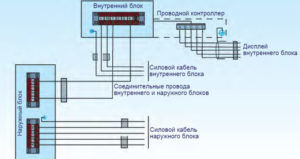 Схема установки сплит системы