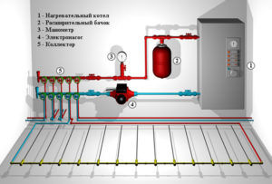 Система водяного теплого пола