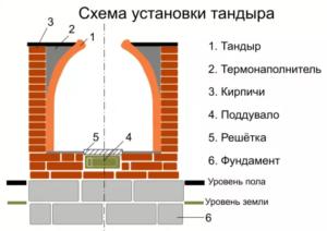 Схема устройства тандыра