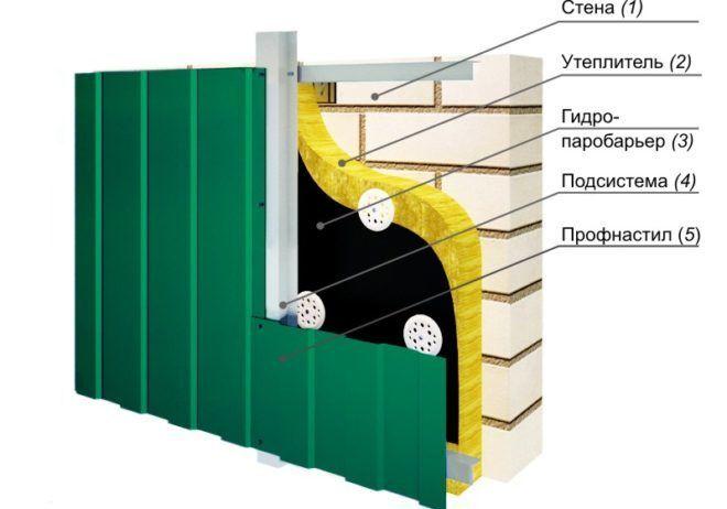 Cхема фасада с отделкой профнастилом