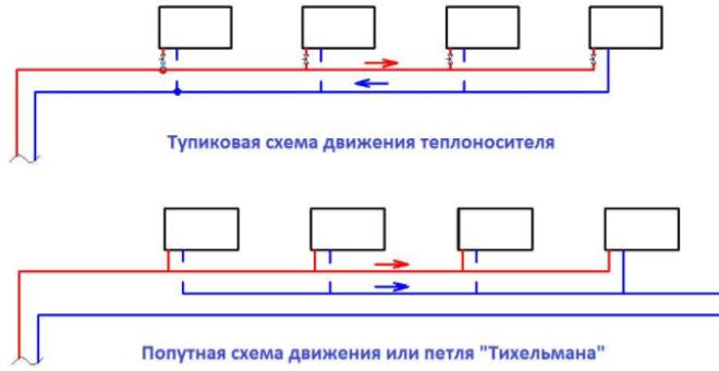 Две схемы движения теплоносителя в двухтрубных системах