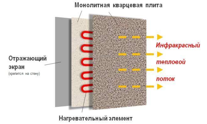 Характеристика монолитного обогревателя