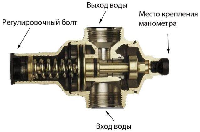 Конструкция регулятора давления воды с резьбовым клапаном