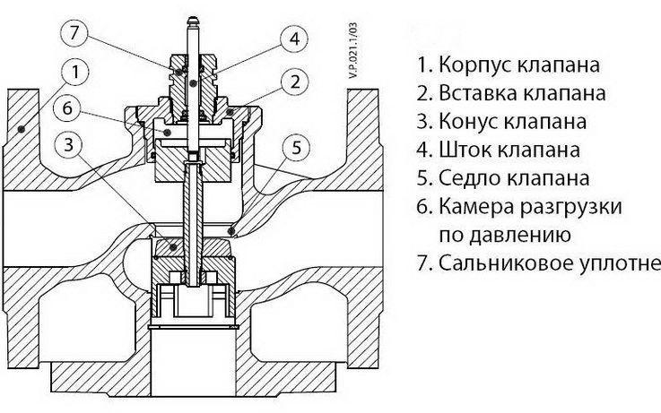 Конструкция трехходового клапана для отопления