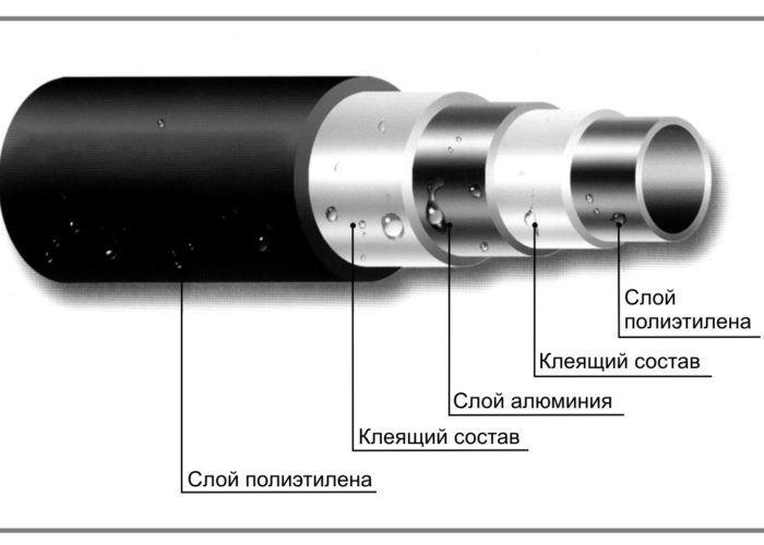 Металлопластиковая труба - её устройство