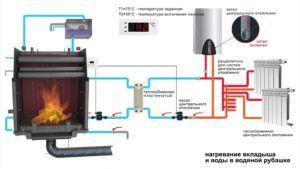 Подключение топки с водяным контуром к системе отопления с газовым котлом Печь-камин с теплообменником
