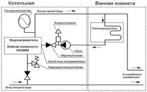 Полотенцесушитель - схема подключения к отоплению
