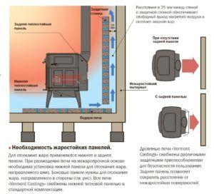 Примыкающую к печи стену следует выложить керамической плиткой на высоту минимум 2.2 м., а сама стена должна быть строго из негорючих материалов