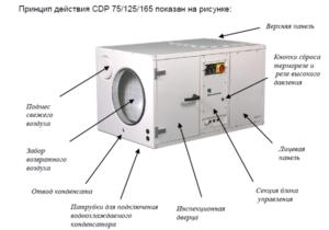 Принцип работы канальных осушителей воздуха