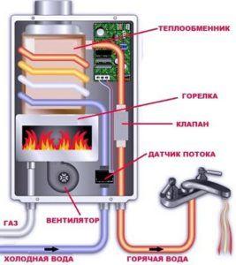 Принцип работы турбированного устройства