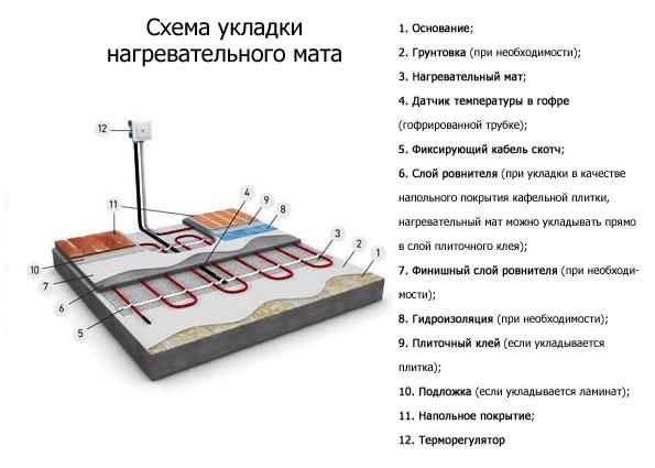 Схема укладки стержневого инфракрасного мата