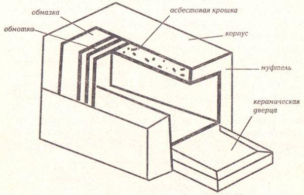 Схема устройства главного элемента высокотемпературной печи — муфеля