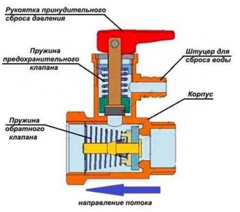 Сильфонный сбросной клапан, его устройство
