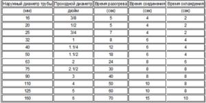 Сварочное оборудование Candan - таблица характеристики