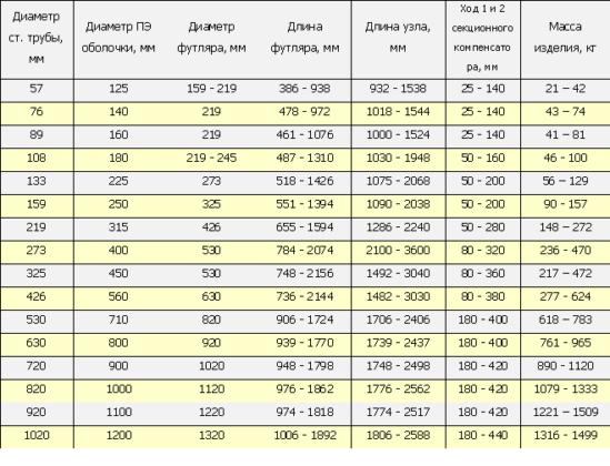 Таблица характеристики сильфонного компенсатора