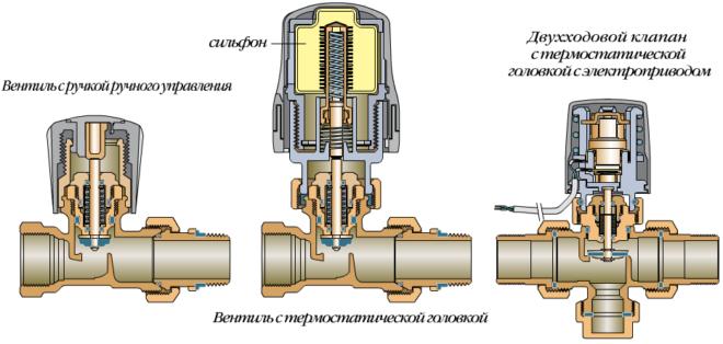 Типы регулировочных клапанов