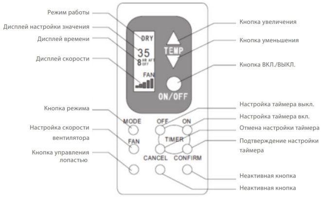 Управление осушителя воздуха