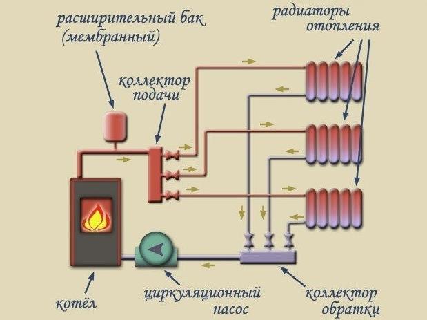 Устройство коллекторной системы