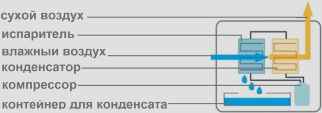 Внутренняя система осушителя воздуха