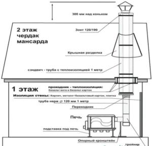 Асбестовая труба для дымохода - схема конструкции