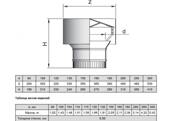Искрогаситель-дефлектор