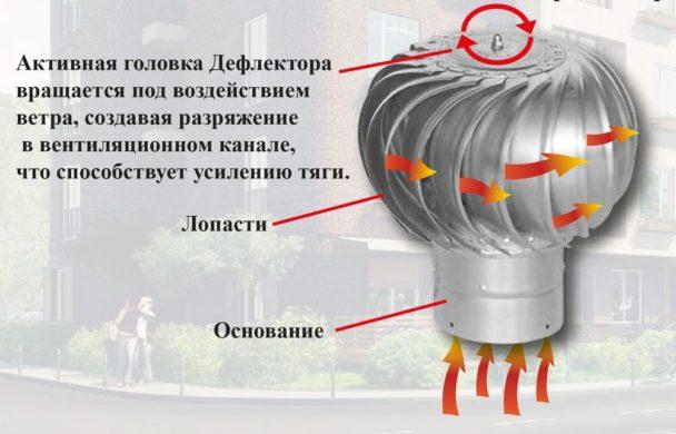 Круглый дефлектор