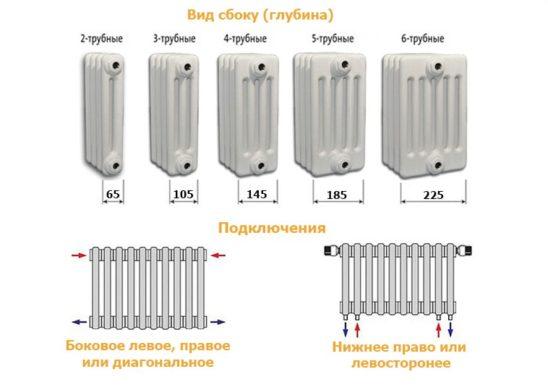 Стальные трубчатые радиаторы Kermi состоят из сварных секций, монтажной длиной 45 мм