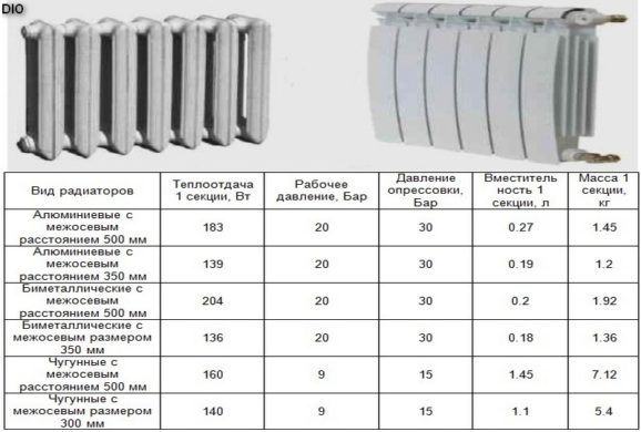 Виды радиаторов отопления из металла
