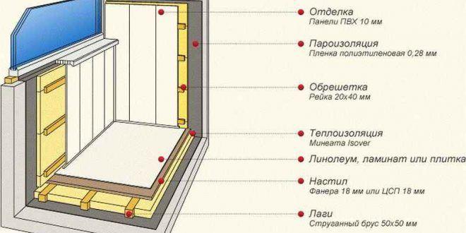 Конструктивная схема утепления балкона
