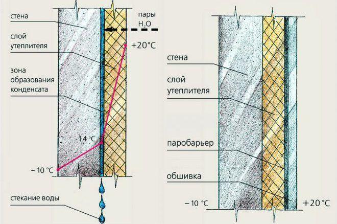 Особенности утепления стен внутри помещения