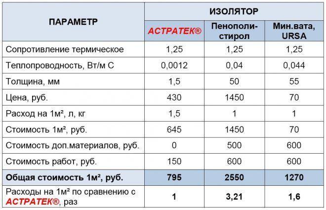 Особенности жидких теплоизоляторов