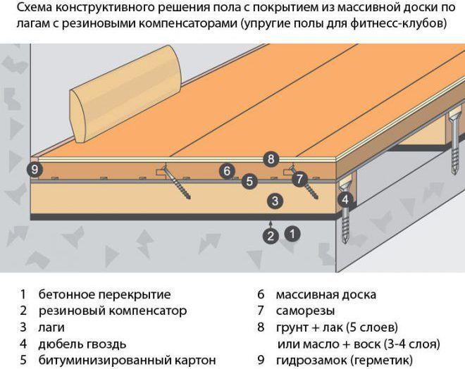 Пароизоляция деревянного пола