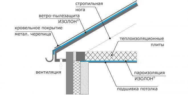 Применение изолона при устройстве пароизоляции крыши