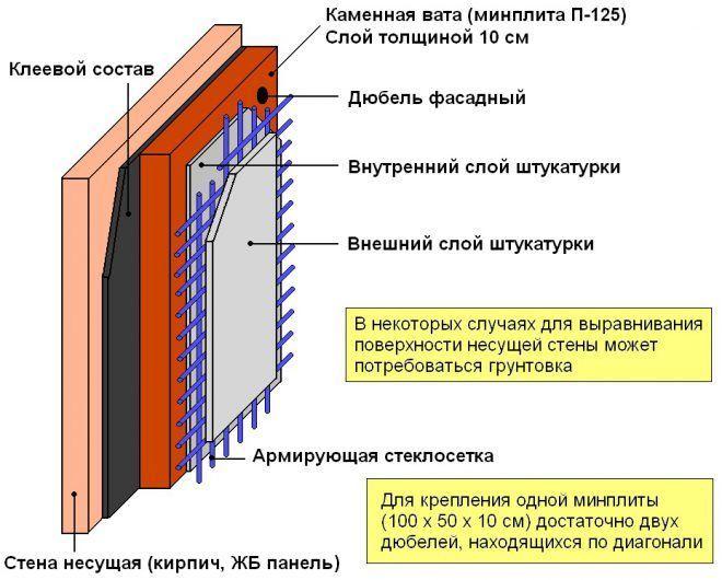 Схема утепления стен минеральной ватой
