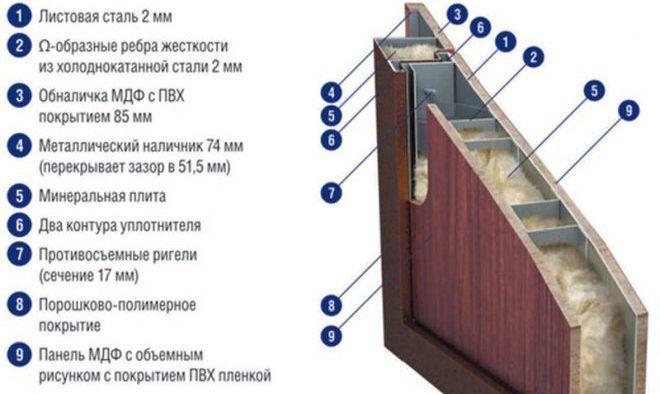 Способы утепления входных дверей