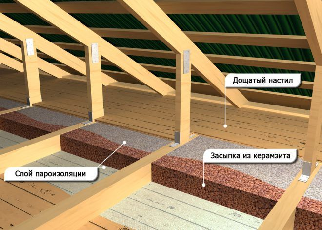 Теплоизоляция потолка в деревянном доме