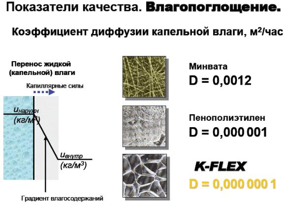 Теплопроводность современных теплоизоляторов