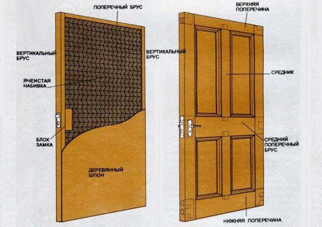 Внутреннее утепление двери из дерева