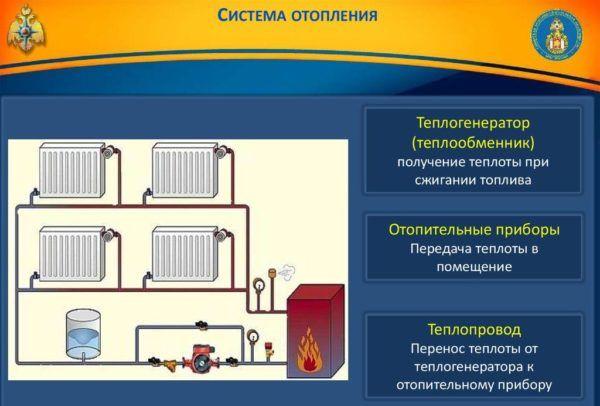 Общие сведения о системах отопления