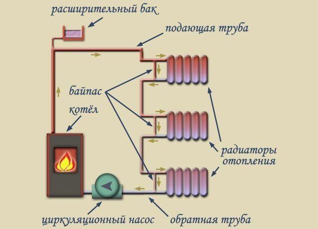 Однотрубная система с принудительной циркуляцией