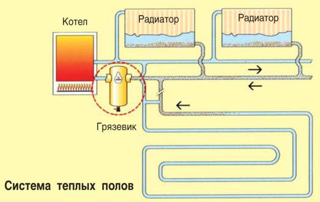 Расположение грязевика в системе отопления
