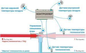 Автоматический тепловой элеваторный узел DevLink-H500