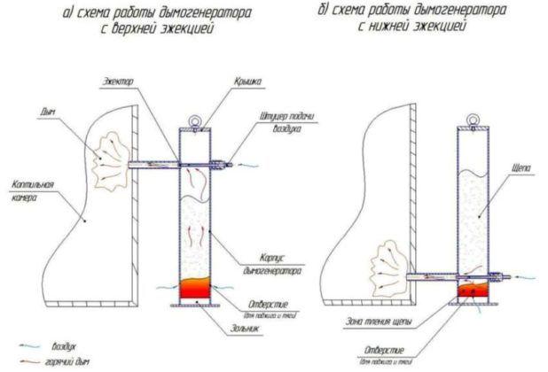 Дымогенератор - схема работы