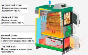 Этапы работы агрегата
