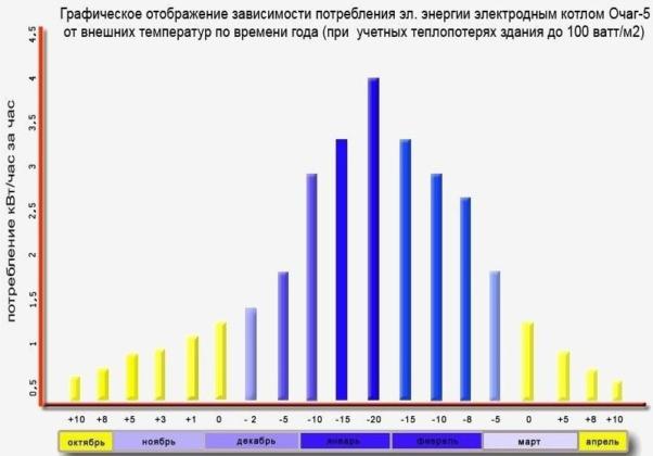 График учета колебаний электрозатрат