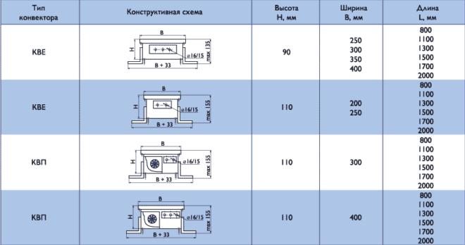 Характеристика напольного конвектора