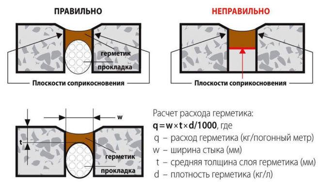Характеристика высокотемпературного герметика